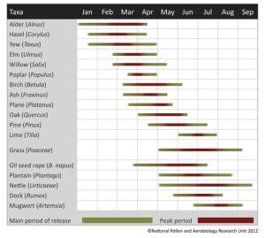 pollen-calendar-national-pollen-aerobiology-research