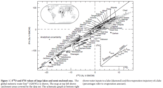 "From ""Terrestrial water fluxes dominated by transpiration"""