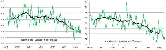 Pole equator temperature difference