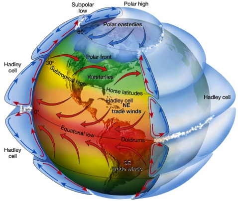 Atmospheric circulation.
