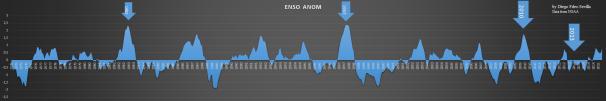 ENSO chart