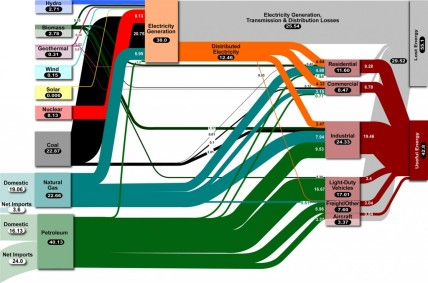 The 2008 Energy flow diagram for the US (Lawrence Livermore National Laboratory).