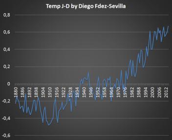 Global Temp Variations Diego FdezSevilla