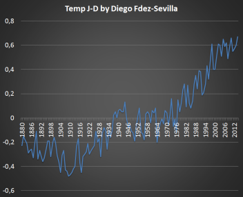 Global Temp Variations Diego FdezSevilla