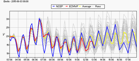 Wed 3 May Latest 15 days ensemble forecast temperature for Berlin by Diego Fdez-Sevilla