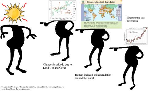 Solar activity anthropogenic change by Diego FdezSevilla