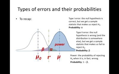 Error I and II
