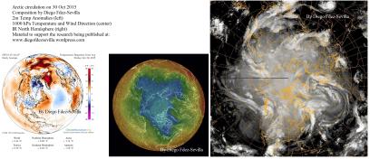 30 Oct Arctic circulation
