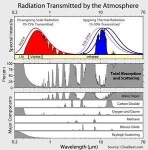 Radiation Water