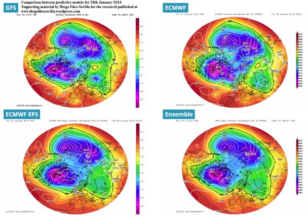 Forecast Model comparison 28th January 2016 by Diego Fdez-Sevilla