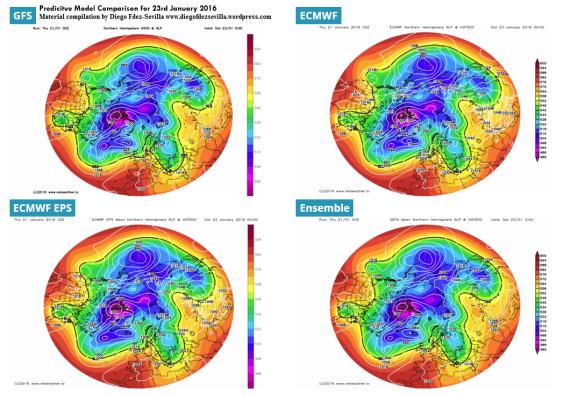 Forecast Model comparison by Diego Fdez-Sevilla