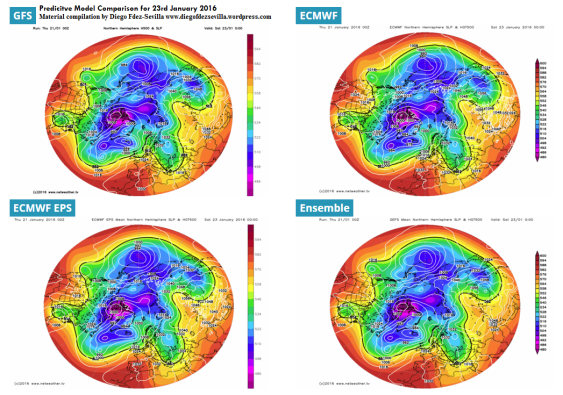 Forecast Model comparison by Diego Fdez-Sevilla