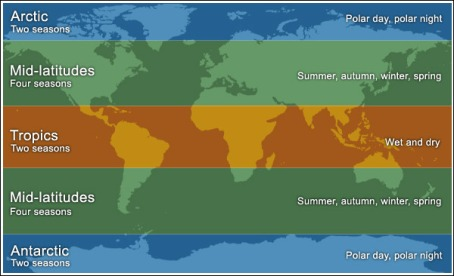 Climate-zones