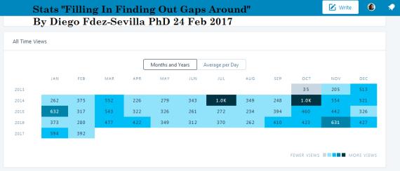 2017-feb-24-diego-fdez-sevilla-stats