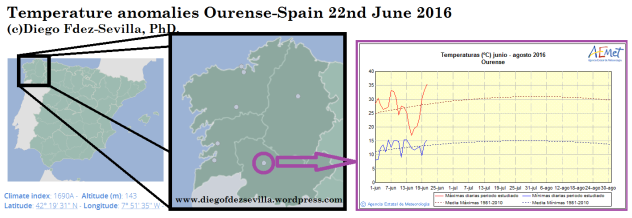 Ourense-Spain Temp 22 June 2016