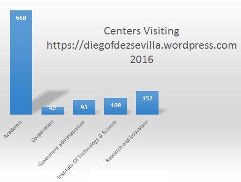 visits-2016
