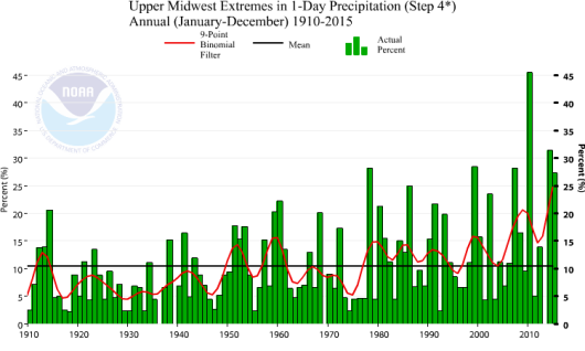 Figure 1.  Extremes in One Day Precipitation. The percentage of land area in the Upper Midwest where greater than normal proportion of precipitation is derived from extreme one day precipitation events. Source: https://www.ncdc.noaa.gov/extremes/cei/graph