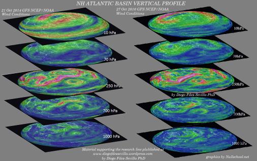 2014_16-nh-atlantic-basin-vertical-profile-wind-diego-fdez-sevilla-phd