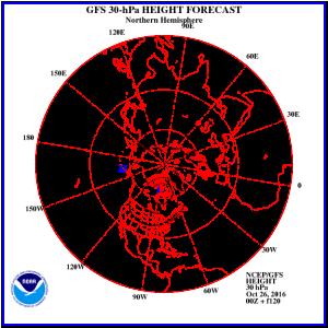 gfs-noaa-z30_nh_forecast-1-nov2016-diego-fdez-sevilla-phd