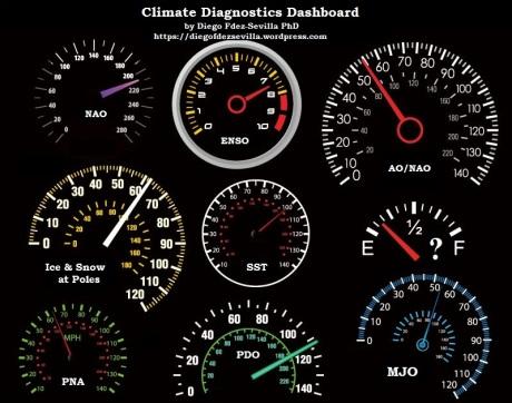dashboard-vector-used-by-diego-fdez-sevilla-phd